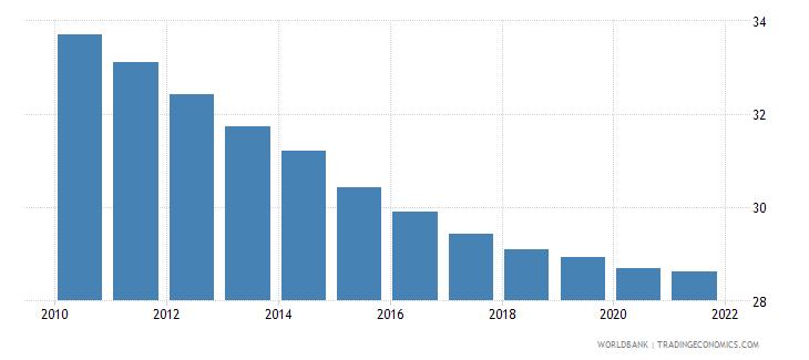 eritrea birth rate crude per 1 000 people wb data