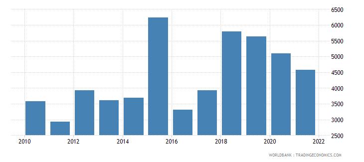 eritrea capture fisheries production metric tons wb data