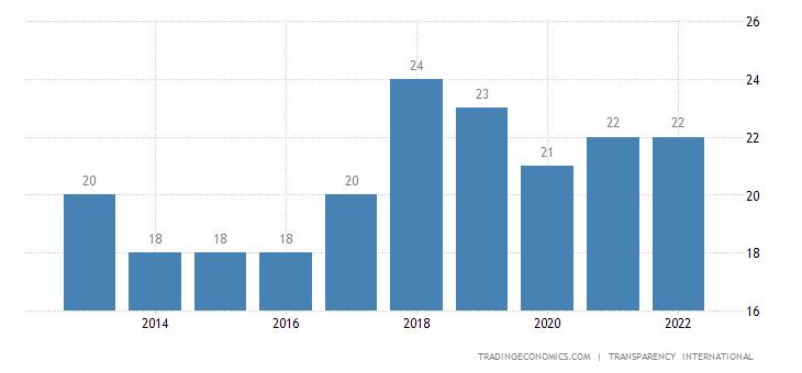 Eritrea Corruption Index