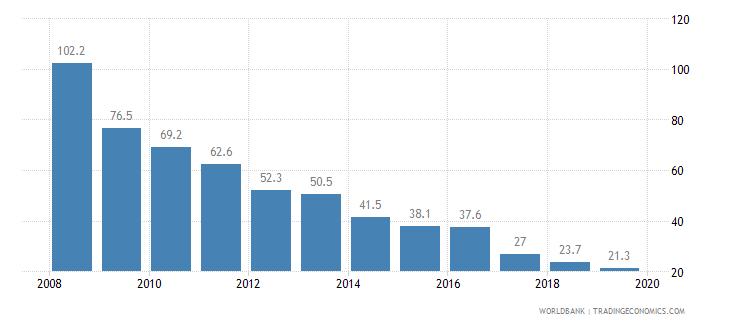 eritrea cost of business start up procedures percent of gni per capita wb data