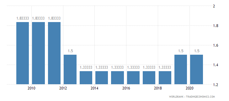 eritrea cpia economic management cluster average 1 low to 6 high wb data
