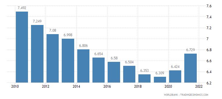 eritrea death rate crude per 1 000 people wb data