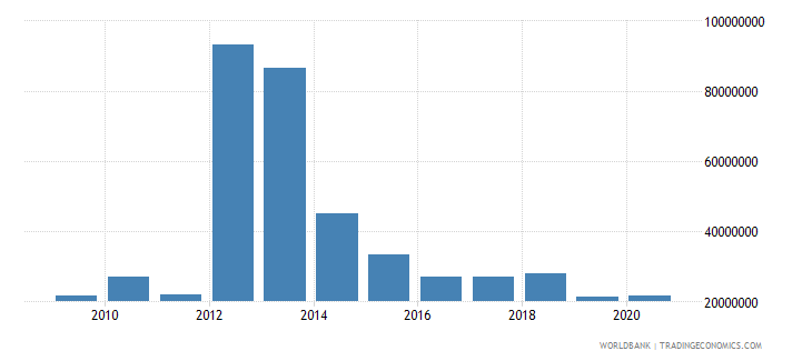 eritrea debt service on external debt total tds us dollar wb data