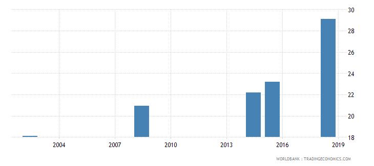 eritrea elderly literacy rate population 65 years both sexes percent wb data