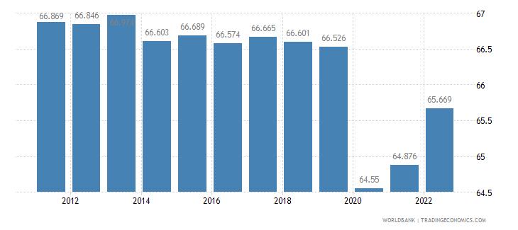 eritrea employment to population ratio 15 plus  female percent wb data