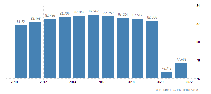 eritrea employment to population ratio 15 plus  male percent wb data