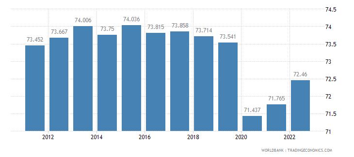 eritrea employment to population ratio 15 plus  total percent wb data