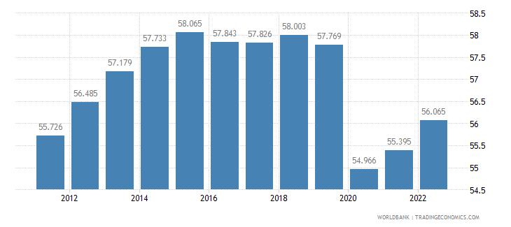 eritrea employment to population ratio ages 15 24 female percent wb data