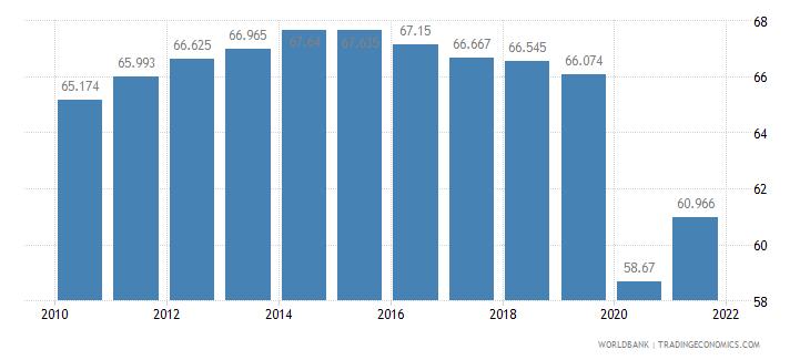 eritrea employment to population ratio ages 15 24 male percent wb data