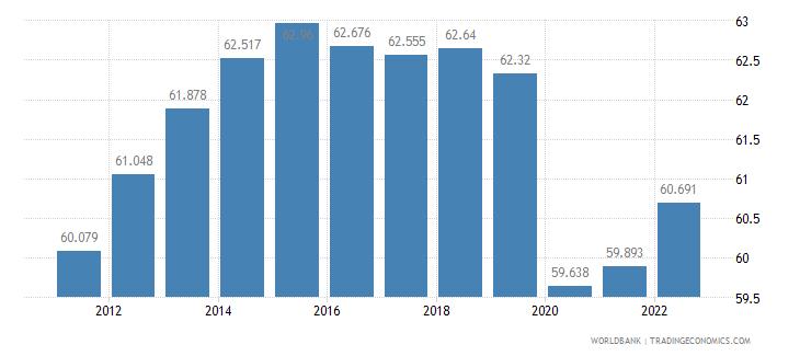 eritrea employment to population ratio ages 15 24 total percent wb data