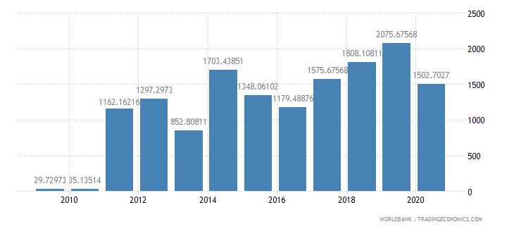 eritrea export value index 2000  100 wb data