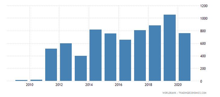 eritrea export volume index 2000  100 wb data