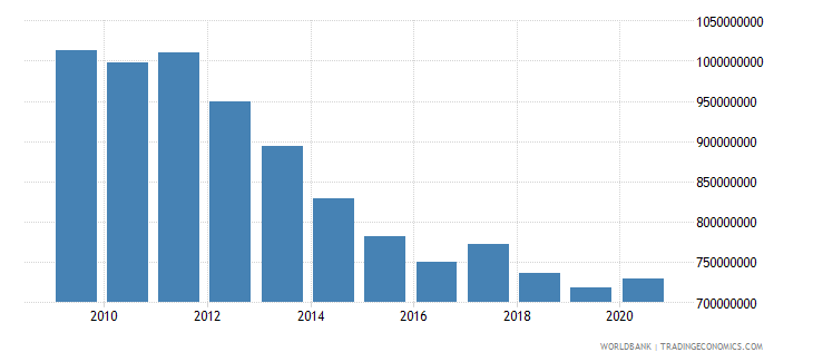 eritrea external debt stocks long term dod us dollar wb data
