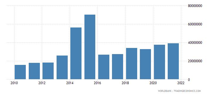 eritrea external debt stocks short term dod us dollar wb data
