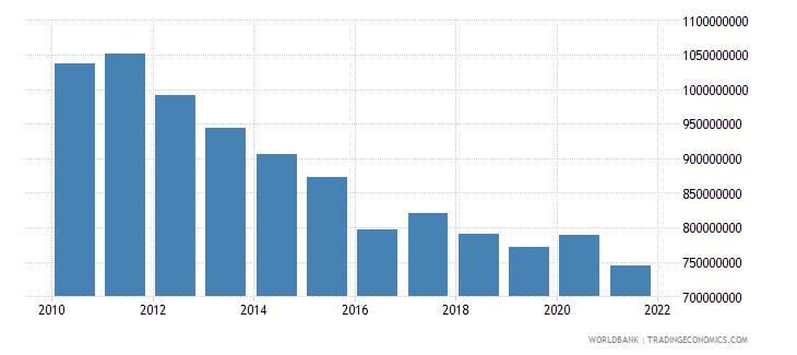 eritrea external debt stocks total dod us dollar wb data