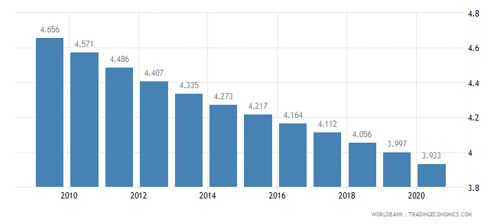 eritrea fertility rate total births per woman wb data