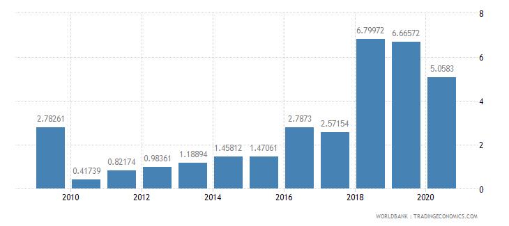 eritrea fertilizer consumption kilograms per hectare of arable land wb data