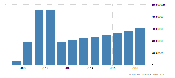 eritrea foreign direct investment net inflows in reporting economy drs us dollar wb data