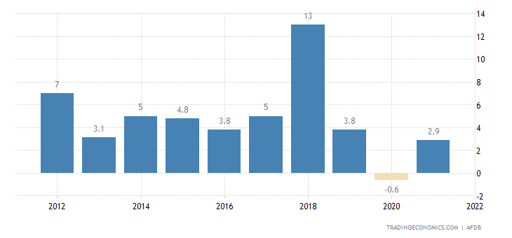 Eritrea GDP Annual Growth Rate