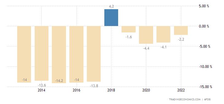 Eritrea Government Budget