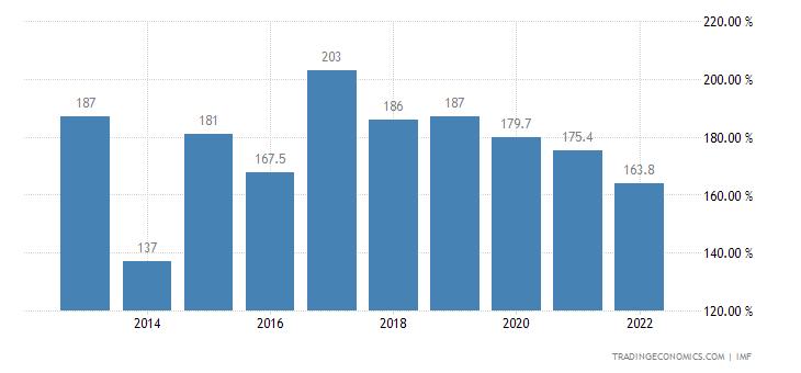 Eritrea Government Debt to GDP
