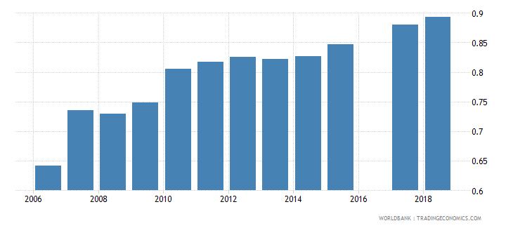 eritrea gross enrolment ratio lower secondary gender parity index gpi wb data