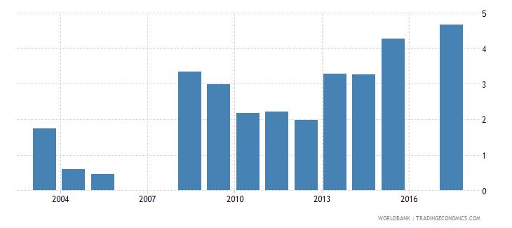 eritrea gross enrolment ratio post secondary non tertiary both sexes percent wb data