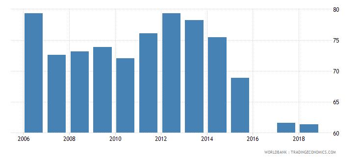 eritrea gross enrolment ratio primary and secondary male percent wb data