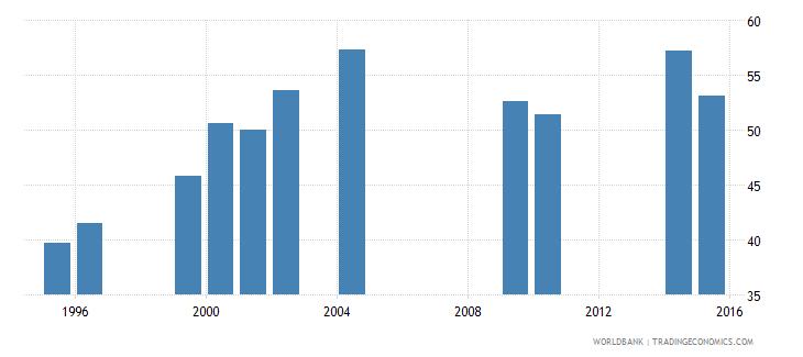 eritrea gross enrolment ratio primary to tertiary male percent wb data