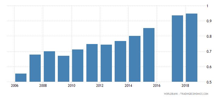 eritrea gross enrolment ratio upper secondary gender parity index gpi wb data