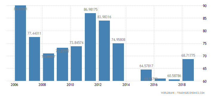 eritrea gross intake rate in grade 1 female percent of relevant age group wb data