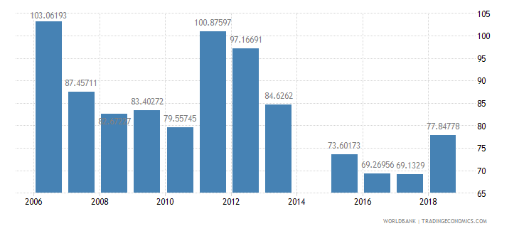 eritrea gross intake rate in grade 1 male percent of relevant age group wb data