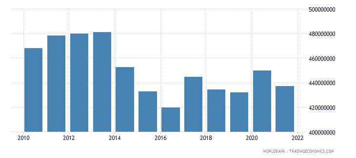 eritrea ibrd loans and ida credits dod us dollar wb data