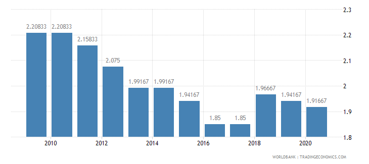 eritrea ida resource allocation index 1 low to 6 high wb data