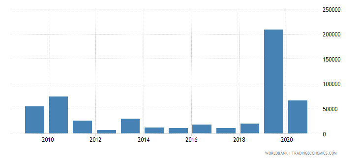 eritrea imf repurchases and charges tds us dollar wb data