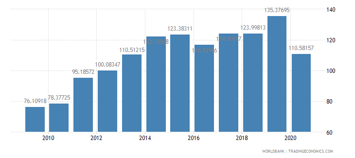 eritrea import volume index 2000  100 wb data