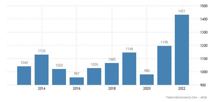 Eritrea Imports