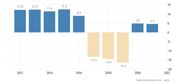 Eritrea Inflation Rate