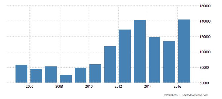 eritrea international tourism number of arrivals wb data