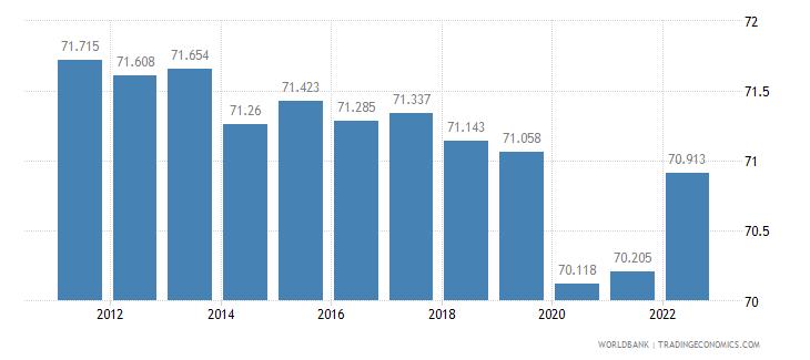 eritrea labor participation rate female percent of female population ages 15 plus  wb data