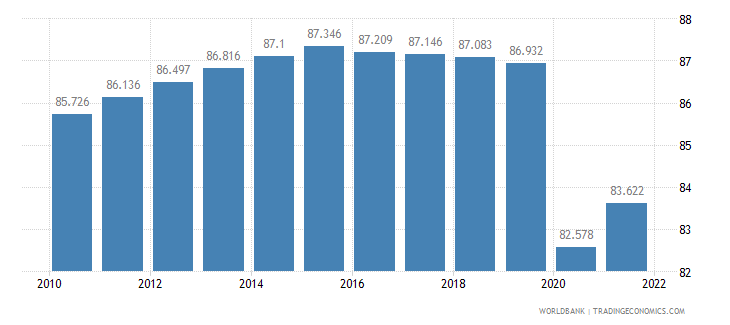 eritrea labor participation rate male percent of male population ages 15 plus  wb data