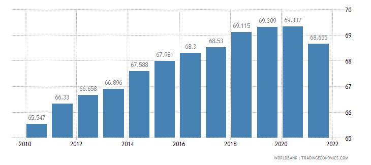 eritrea life expectancy at birth female years wb data