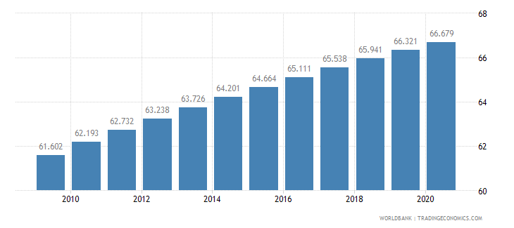 eritrea life expectancy at birth total years wb data