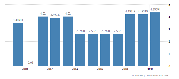 eritrea liner shipping connectivity index maximum value in 2004  100 wb data
