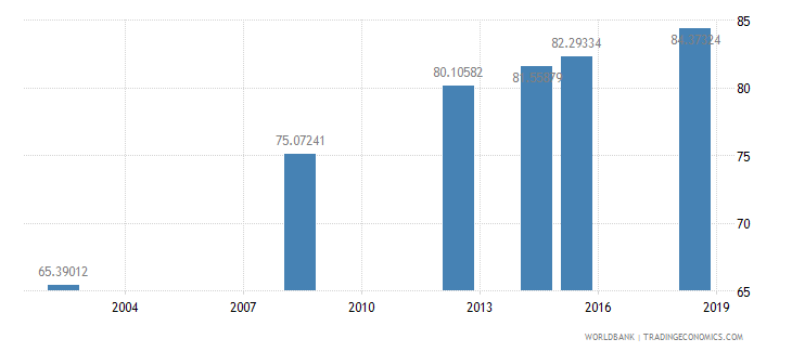 eritrea literacy rate adult male percent of males ages 15 and above wb data