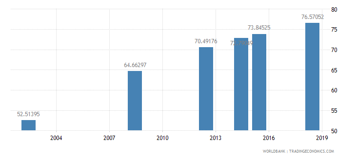 eritrea literacy rate adult total percent of people ages 15 and above wb data