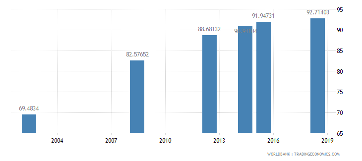 eritrea literacy rate youth female percent of females ages 15 24 wb data
