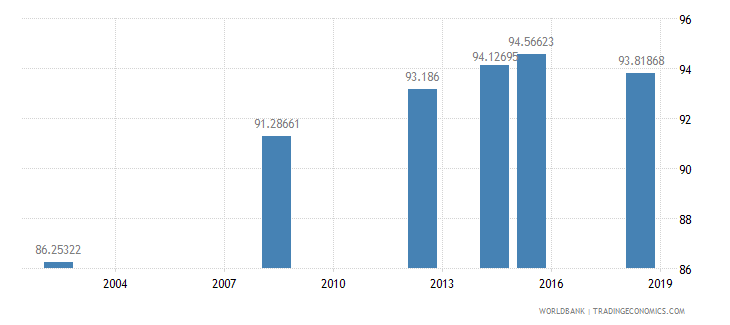 eritrea literacy rate youth male percent of males ages 15 24 wb data
