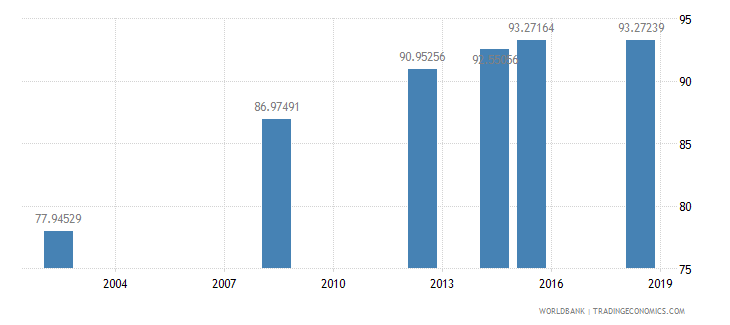 eritrea literacy rate youth total percent of people ages 15 24 wb data