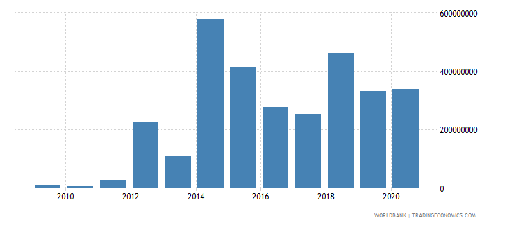eritrea merchandise exports by the reporting economy current us$ wb data